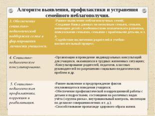 Алгоритм выявления, профилактики и устранения семейного неблагополучия. 3. Об