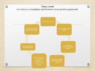 Типы семей по статусу и специфике проблемного поля детей и родителей.
