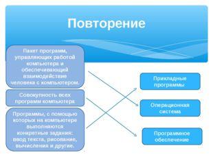 Повторение Программное обеспечение Операционная система Прикладные программы