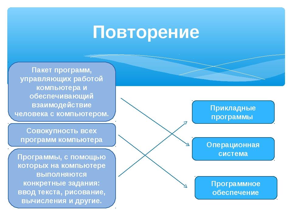 Повторение Программное обеспечение Операционная система Прикладные программы...