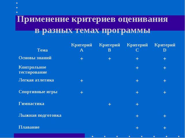 Применение критериев оценивания в разных темах программы ТемаКритерий АКрит...
