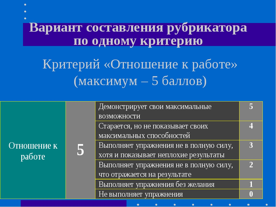 Вариант составления рубрикатора по одному критерию Критерий «Отношение к рабо...