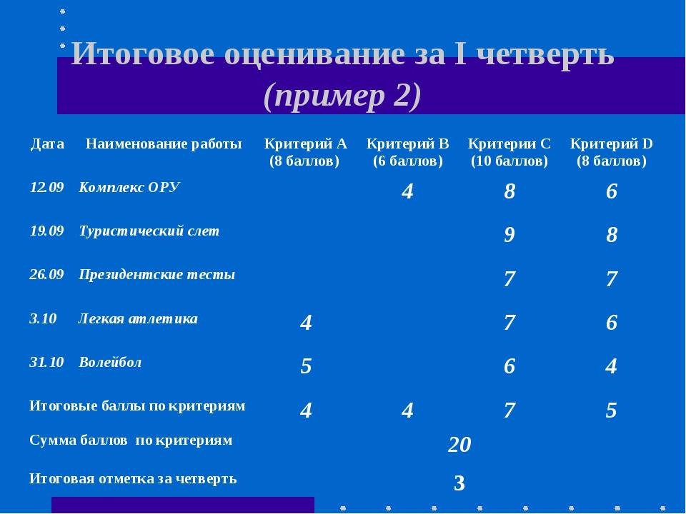 Итоговое оценивание за I четверть (пример 2) ДатаНаименование работыКритери...