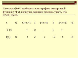 На отрезке [0;6] изобразить эскиз графика непрерывной функции у=f(x), пользуя