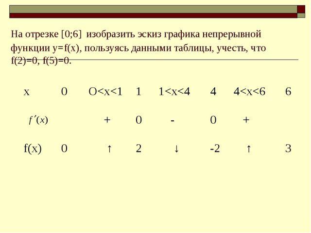 На отрезке [0;6] изобразить эскиз графика непрерывной функции у=f(x), пользуя...