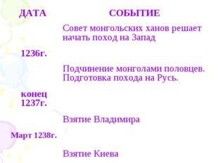 ДАТА СОБЫТИЕ Совет монгольских ханов решает начать поход на Запад 1236г.