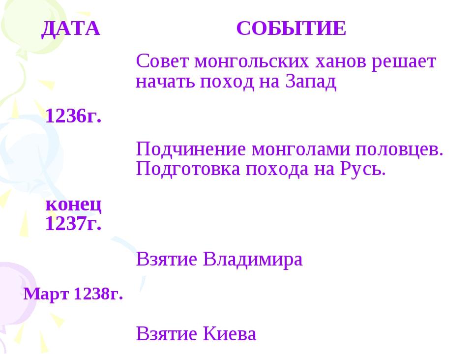 ДАТА СОБЫТИЕ Совет монгольских ханов решает начать поход на Запад 1236г....