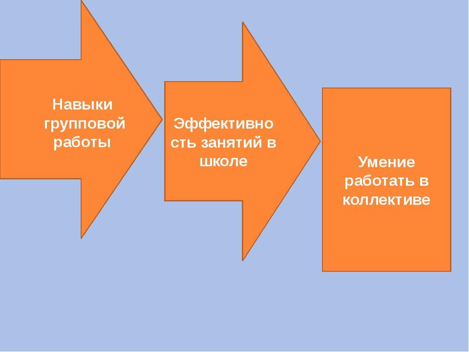 Навыки групповой работы Эффективность занятий в школе Умение работать в колл...