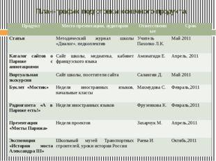 План-график подготовки конечного продукта Продукт Место презентации, аудитори
