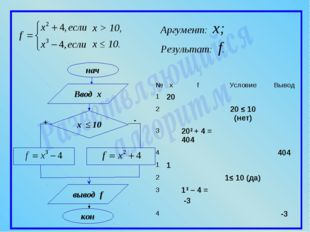 x > 10, x ≤ 10. Аргумент: x; Ввод x вывод f Результат: f. №xfУсловиеВыво