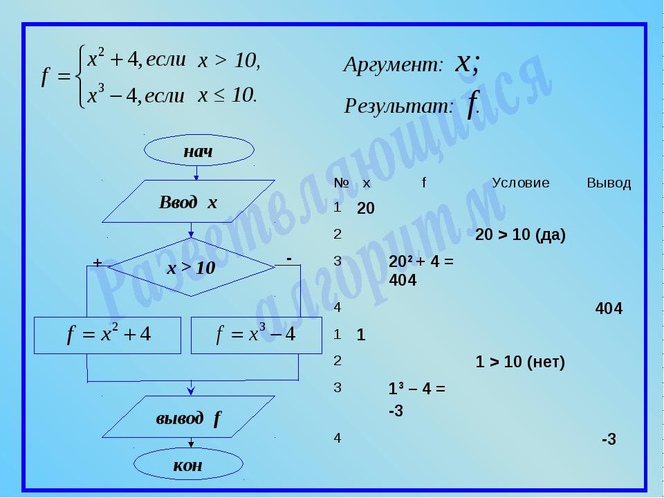 x > 10, x ≤ 10. Аргумент: x; Ввод x вывод f Результат: f. №xfУсловиеВыво...