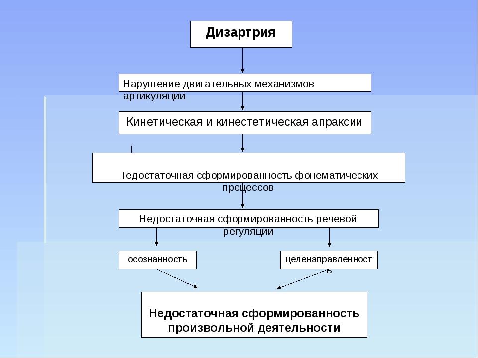 Дизартрия Нарушение двигательных механизмов артикуляции Кинетическая и кинест...