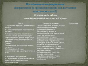 Основные виды работы по созданию учебной экологической тропы. № п/п Характер