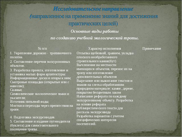 Основные виды работы по созданию учебной экологической тропы. № п/п Характер...