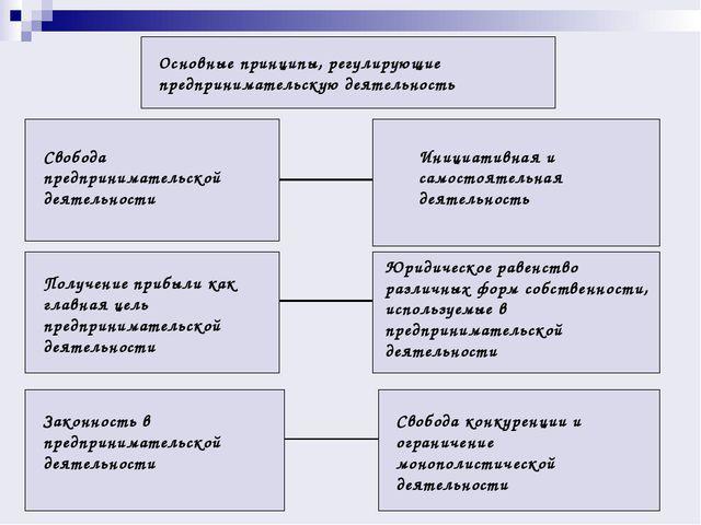 Основные принципы, регулирующие предпринимательскую деятельность Свобода пред...