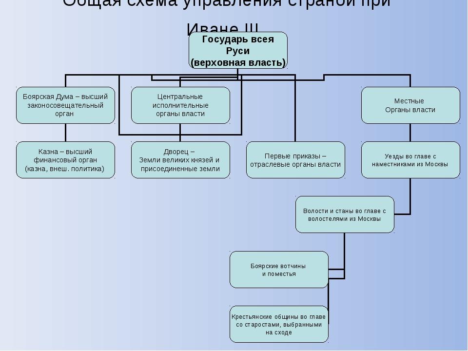 Общая схема управления страной при Иване III