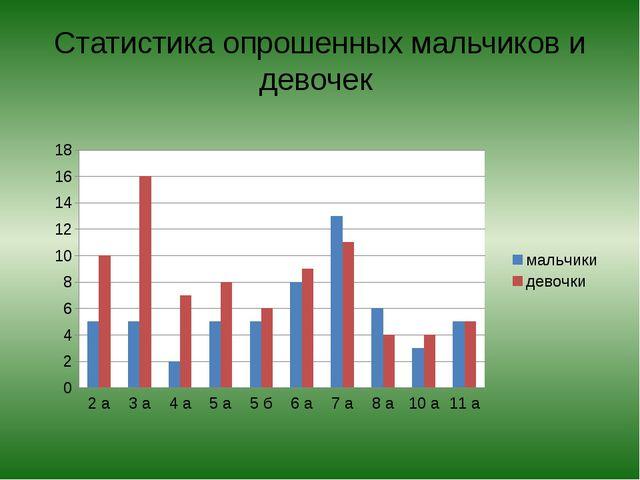 Статистика опрошенных мальчиков и девочек