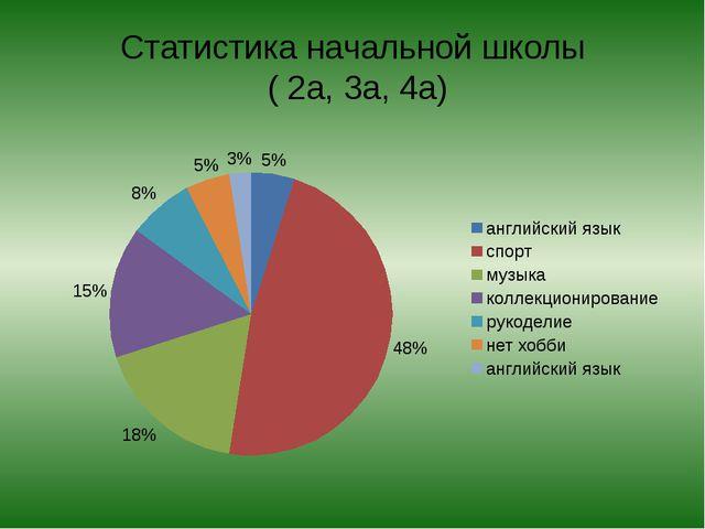 Статистика начальной школы ( 2а, 3а, 4а)