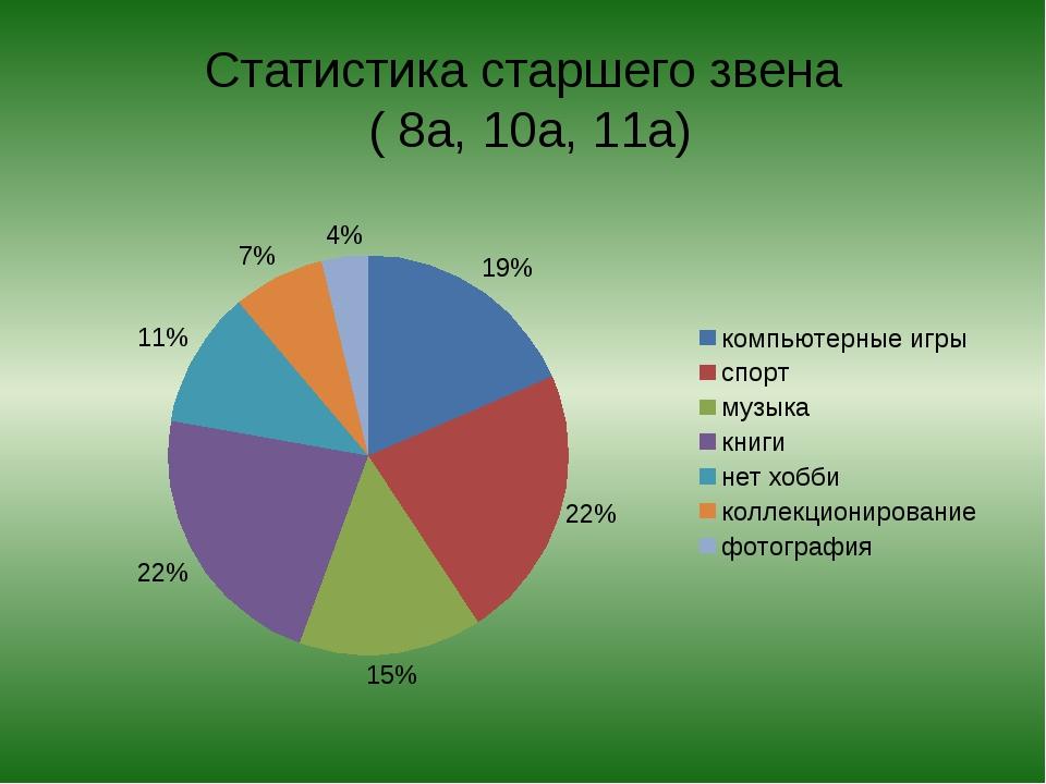 Статистика старшего звена ( 8а, 10а, 11а)