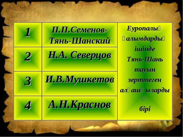 А.Н.Краснов 4 И.В.Мушкетов 3 Н.А. Северцов 2 Еуропалық ғалымдардың ішінде Тян...