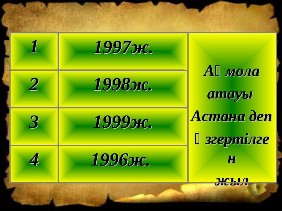 1996ж. 4 1999ж. 3 1998ж. 2 Ақмола атауы Астана деп өзгертілген жыл 1997ж. 1