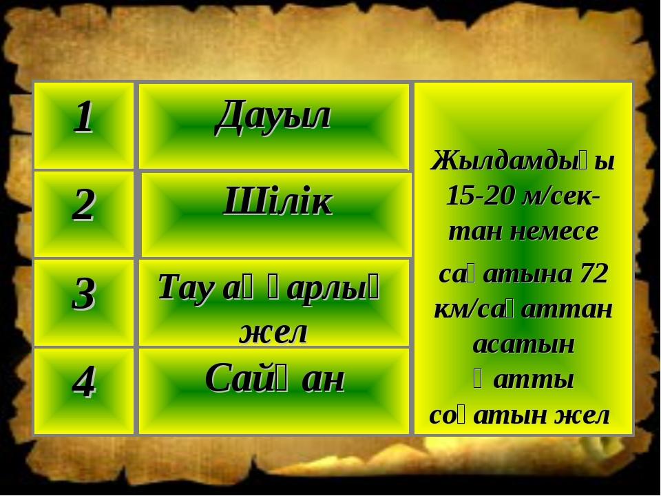 Сайқан 4 Тау аңғарлық жел 3 Шілік 2 Жылдамдығы 15-20 м/сек-тан немесе сағатын...