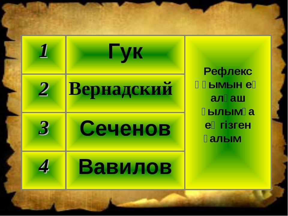 Вавилов 4 Сеченов 3 Вернадский 2 Рефлекс ұғымын ең алғаш ғылымға еңгізген ғал...