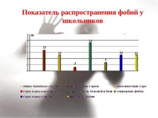 Показатель распространения фобий у школьников