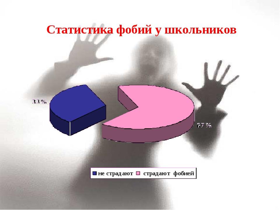 Статистика фобий у школьников