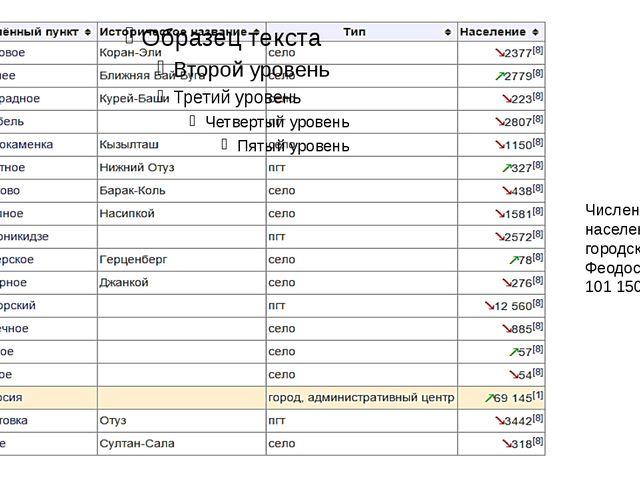 Численность населения городского округа Феодосия - 101150 (2015)
