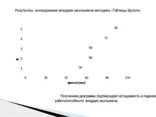 Полученная диаграмма подтверждает истощаемость и падение работоспособности м