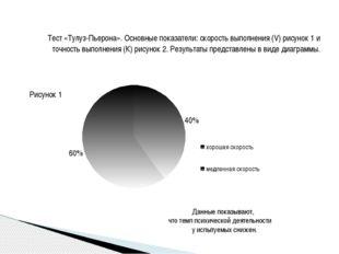 Тест «Тулуз-Пьерона». Основные показатели: скорость выполнения (V) рисунок 1