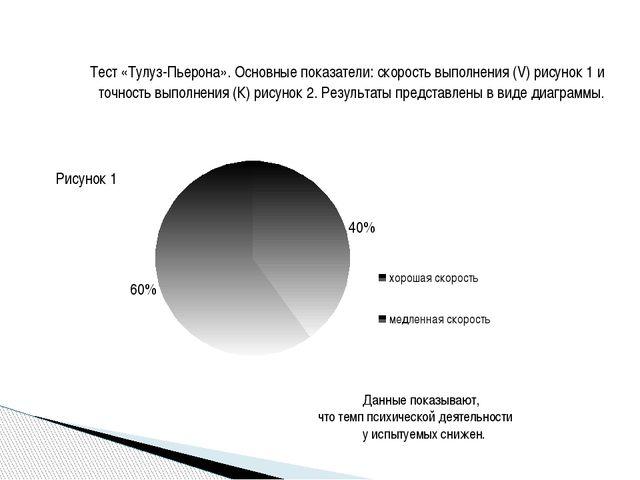 Тест «Тулуз-Пьерона». Основные показатели: скорость выполнения (V) рисунок 1...