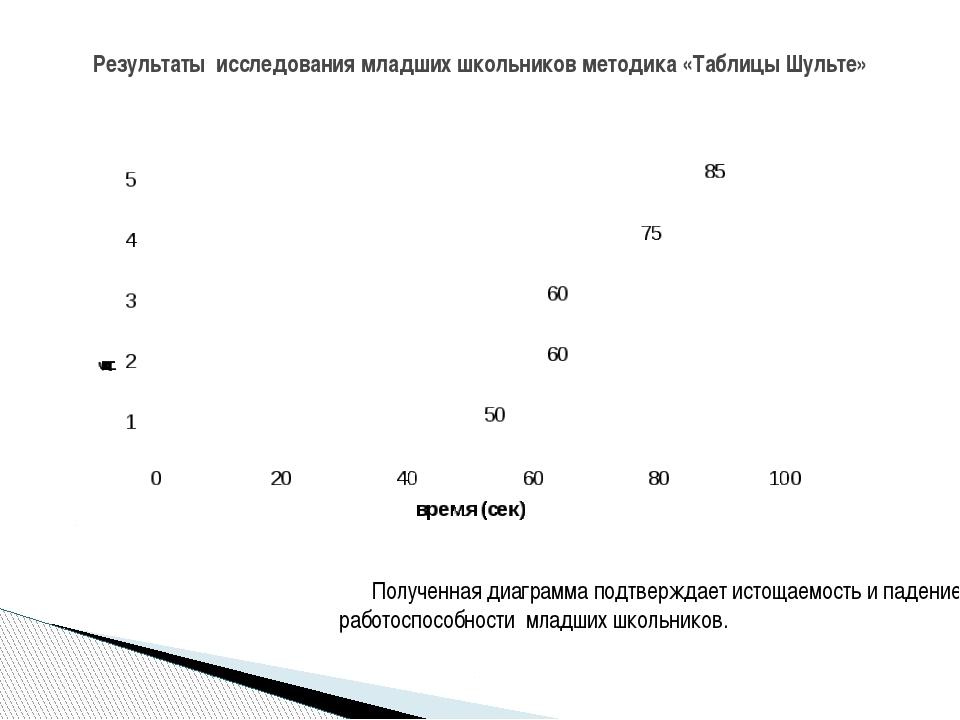 Полученная диаграмма подтверждает истощаемость и падение работоспособности м...