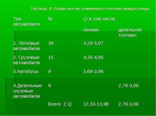 Таблица 4. Общее кол-во сожженного топлива каждого вида Тип автомобиляNiQi