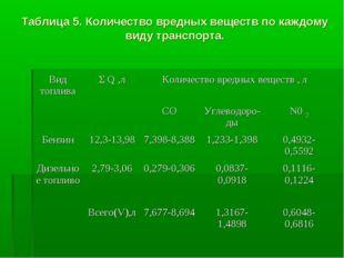Таблица 5. Количество вредных веществ по каждому виду транспорта. Вид топлива