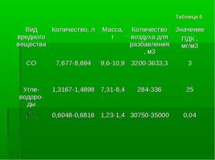 Таблица 6 Вид вредного веществаКоличество, лМасса, гКоличество воздуха для