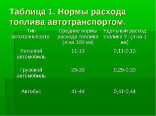 Таблица 1. Нормы расхода топлива автотранспортом. Тип автотранспорта Средние