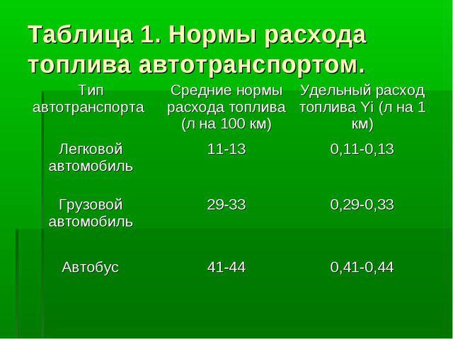 Таблица 1. Нормы расхода топлива автотранспортом. Тип автотранспорта Средние...