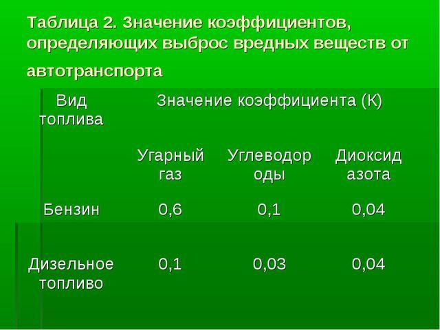 Таблица 2. Значение коэффициентов, определяющих выброс вредных веществ от авт...