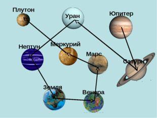 Нептун Меркурий Юпитер Уран Плутон Марс Земля Венера Сатурн