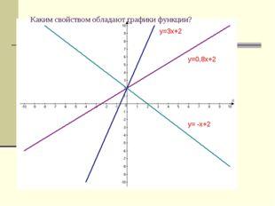 y=3x+2 y=0,8x+2 y= -x+2 Каким свойством обладают графики функции?