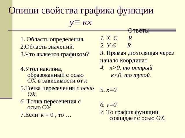 Опиши свойства графика функции у= кх 1. Область определения. 2.Область значен...