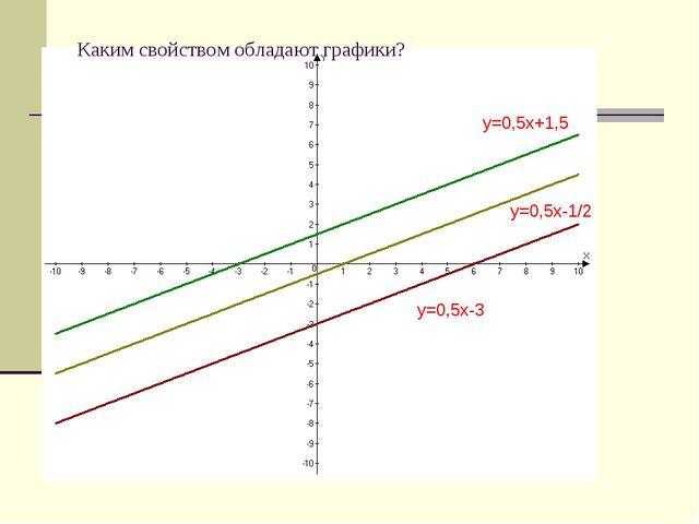 y=0,5x+1,5 y=0,5x-3 y=0,5x-1/2 Каким свойством обладают графики?