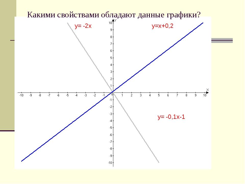 y= -0,1х-1 y=х+0,2 y= -2х Какими свойствами обладают данные графики?