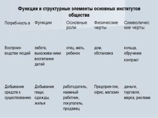 Функции и структурные элементы основных институтов общества Потреб-ность вФу