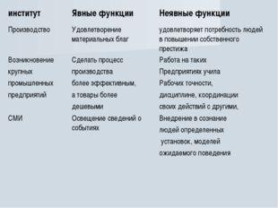 институтЯвные функцииНеявные функции ПроизводствоУдовлетворение материальн