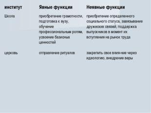 институтЯвные функцииНеявные функции Школа приобретение грамотности, подго