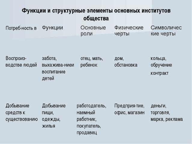 Функции и структурные элементы основных институтов общества Потреб-ность вФу...