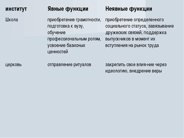 институтЯвные функцииНеявные функции Школа приобретение грамотности, подго...